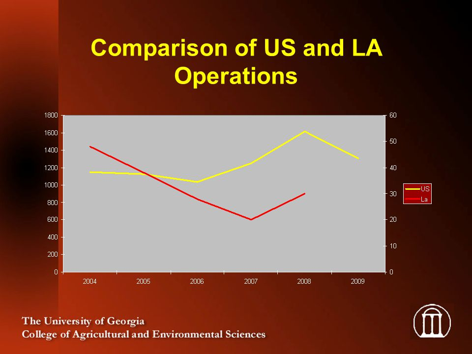 Comparison of US and LA Operations