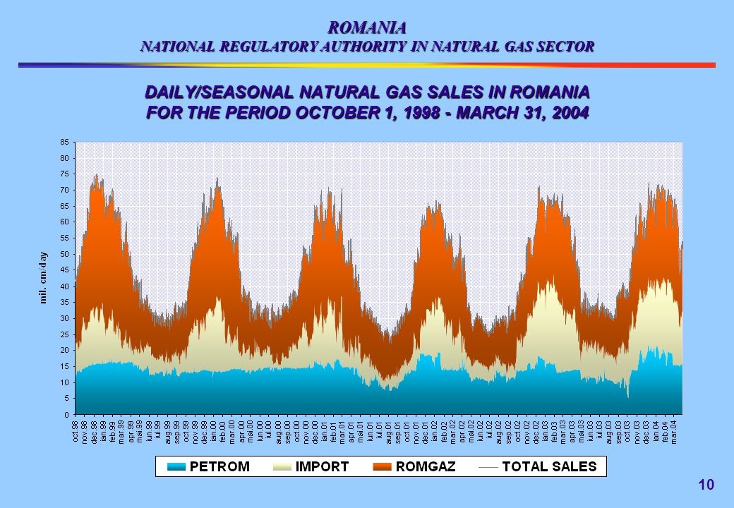 ROMANIA NATIONAL REGULATORY AUTHORITY IN NATURAL GAS SECTOR DAILY/SEASONAL NATURAL GAS SALES IN ROMANIA FOR THE PERIOD OCTOBER 1, 1998 - MARCH 31, 2004 10