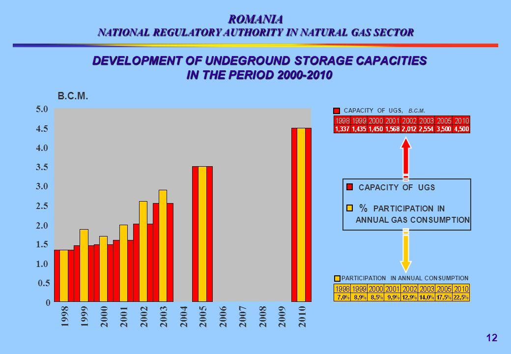 ROMANIA DEVELOPMENT OF UNDEGROUND STORAGE CAPACITIES IN THE PERIOD 2000-2010 0 0.5 1.0 1.5 2.0 2.5 3.0 3.5 4.0 4.5 5.0 1998 1999 2000 2001 2002 2003 2004 2005 20062007200820092010 B.C.M.