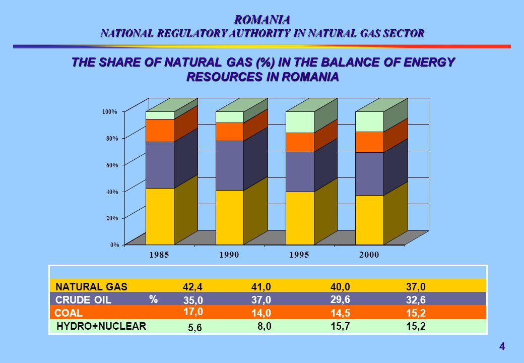 ROMANIA NATIONAL REGULATORY AUTHORITY IN NATURAL GAS SECTOR NATURAL GAS TRANSIT ON THE ROMANIAN TERRITORY 1515