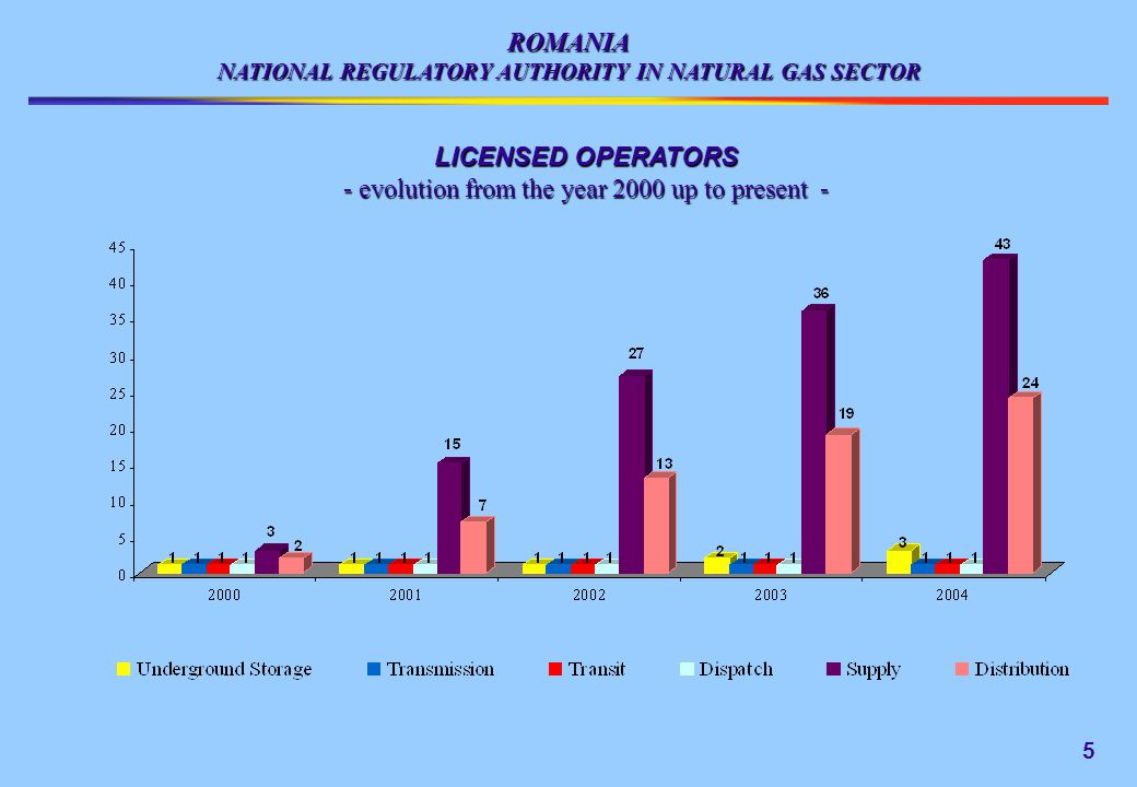 ROMANIA NATIONAL REGULATORY AUTHORITY IN NATURAL GAS SECTOR LICENSED OPERATORS - evolution from the year 2000 up to present - 5