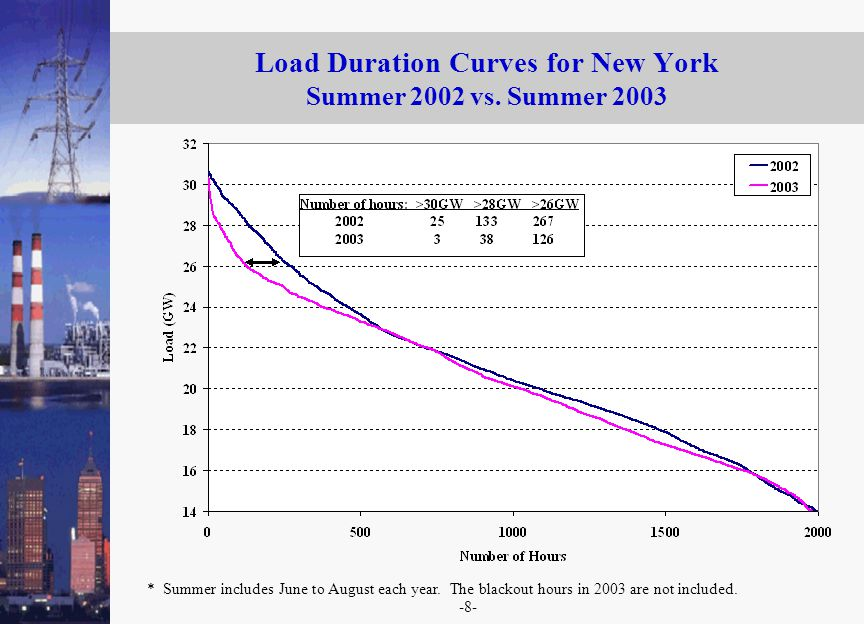-8- Load Duration Curves for New York Summer 2002 vs.
