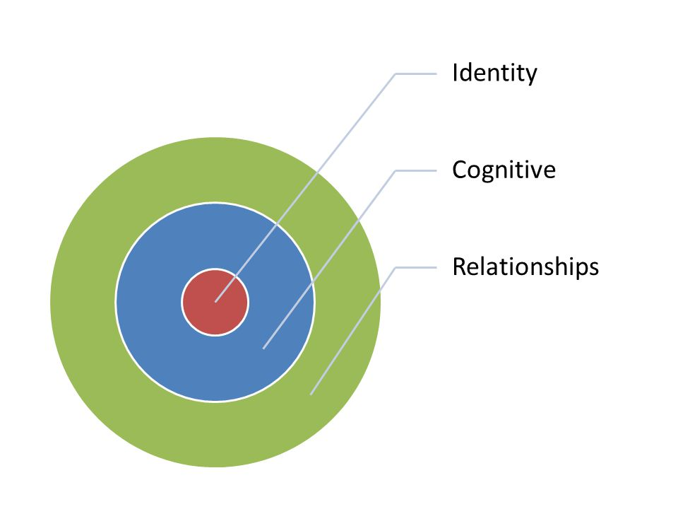Identity Cognitive Relationships