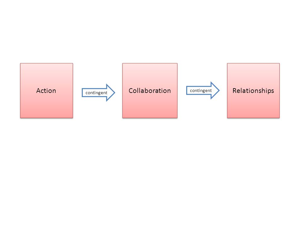 contingent Action contingent Collaboration Relationships