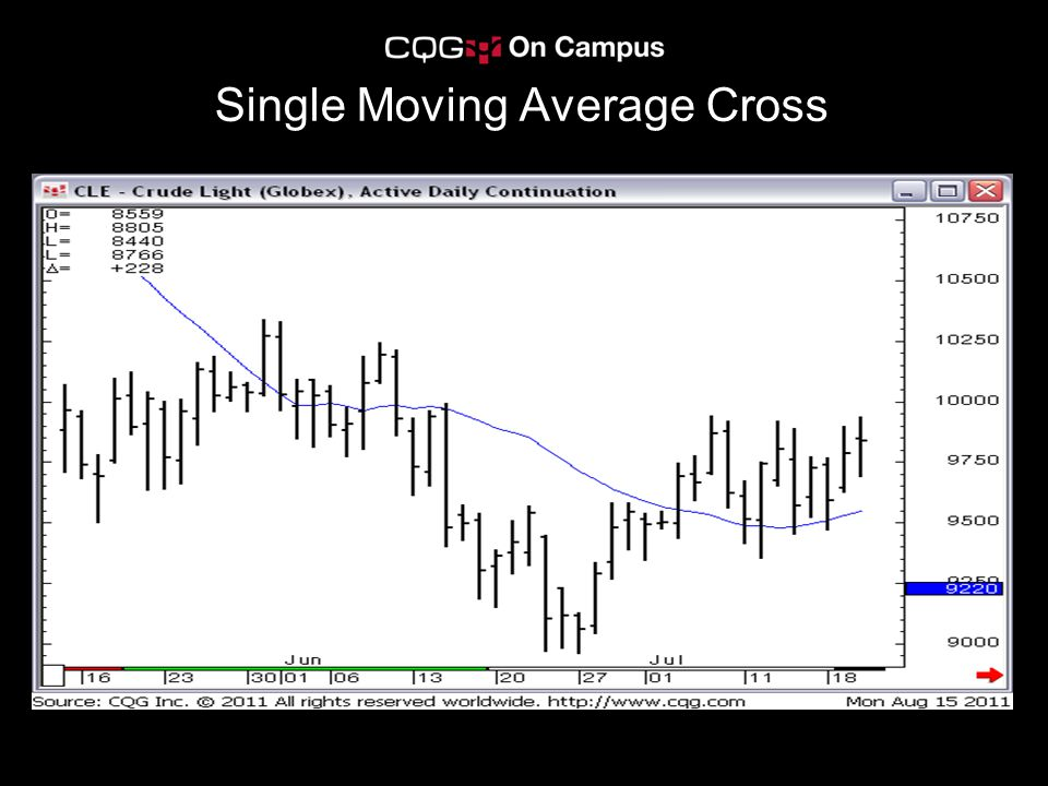 Single Moving Average Cross