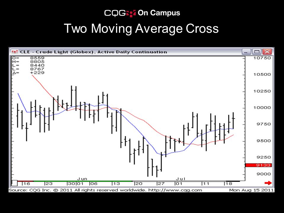 Two Moving Average Cross