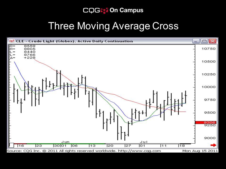 Three Moving Average Cross