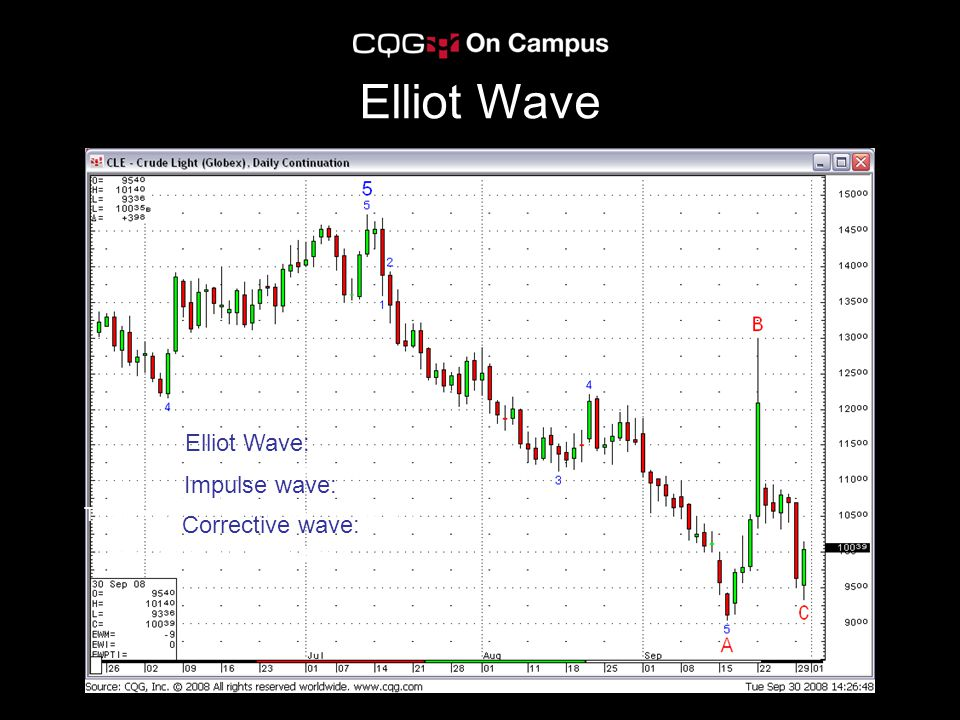 Elliot Wave Elliot Wave: Impulse wave formation followed by a Corrective wave.