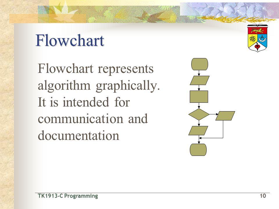 TK1913-C Programming10 TK1913-C Programming 10 Flowchart represents algorithm graphically.