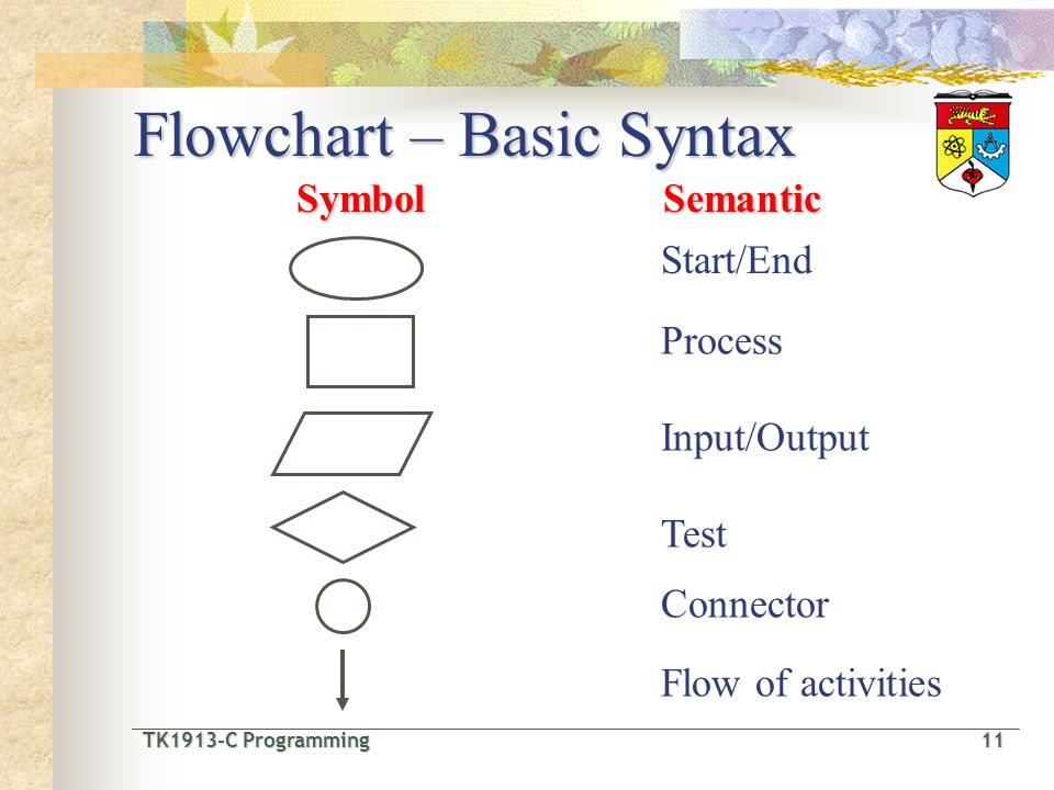 TK1913-C Programming11 TK1913-C Programming 11 Flowchart – Basic Syntax Start/EndSymbolSemantic Process Input/Output Test Connector Flow of activities