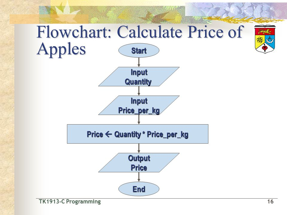 TK1913-C Programming16 TK1913-C Programming 16 Flowchart: Calculate Price of Apples InputQuantity Start Price Quantity * Price_per_kg InputPrice_per_kg OutputPrice End
