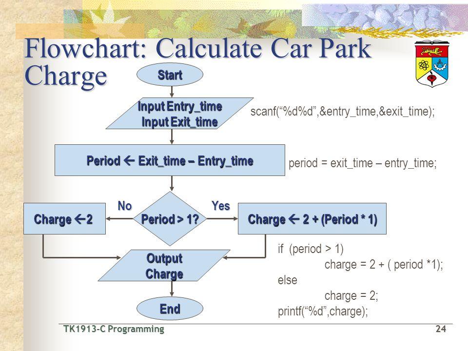 TK1913-C Programming24 TK1913-C Programming 24 scanf(%d%d,&entry_time,&exit_time); period = exit_time – entry_time; Input Entry_time Input Exit_time Start OutputCharge End Period Exit_time – Entry_time Period > 1.