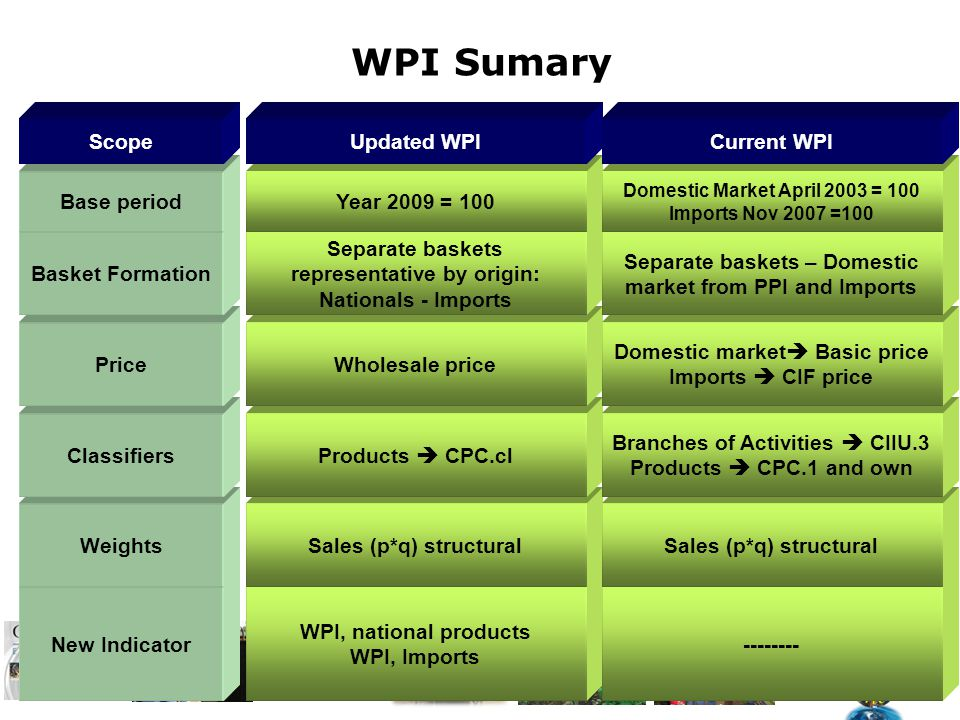 New Indicator WPI, national products WPI, Imports -------- WeightsSales (p*q) structural ClassifiersProducts CPC.cl Branches of Activities CIIU.3 Products CPC.1 and own PriceWholesale price Domestic market Basic price Imports CIF price Basket Formation Separate baskets representative by origin: Nationals - Imports Separate baskets – Domestic market from PPI and Imports Base periodYear 2009 = 100 Domestic Market April 2003 = 100 Imports Nov 2007 =100 ScopeUpdated WPICurrent WPI WPI Sumary
