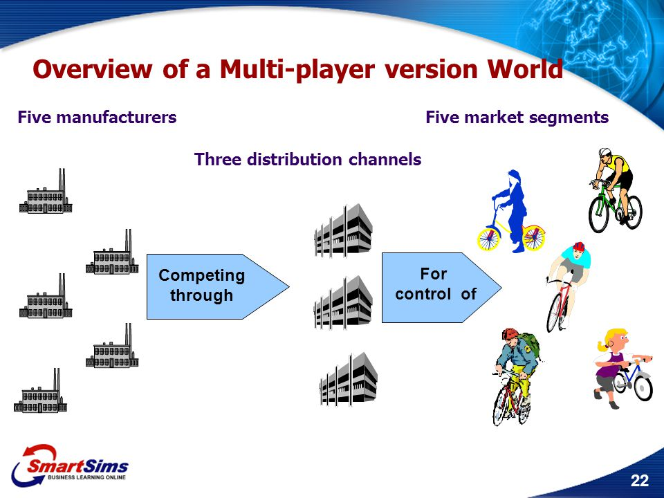 22 Three distribution channels Five market segments Overview of a Multi-player version World Five manufacturers Competing through For control of