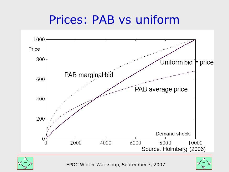 EPOC Winter Workshop, September 7, 2007 Prices: PAB vs uniform Source: Holmberg (2006) Uniform bid = price PAB average price PAB marginal bid Demand shock Price