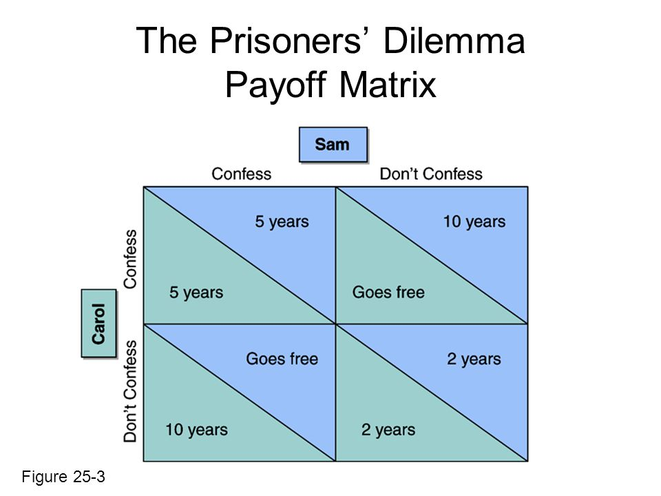 The Prisoners Dilemma Payoff Matrix Figure 25-3