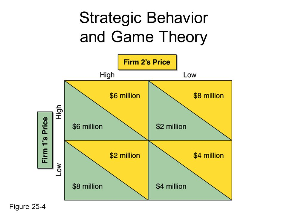 Strategic Behavior and Game Theory Figure 25-4