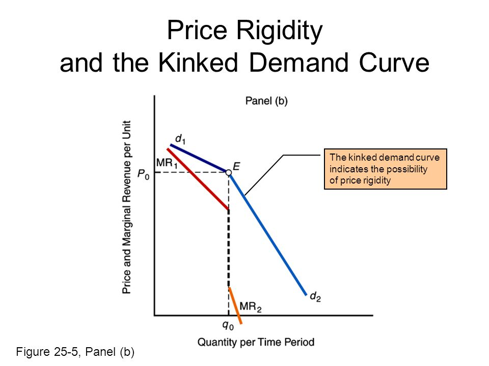 The kinked demand curve indicates the possibility of price rigidity Price Rigidity and the Kinked Demand Curve Figure 25-5, Panel (b)