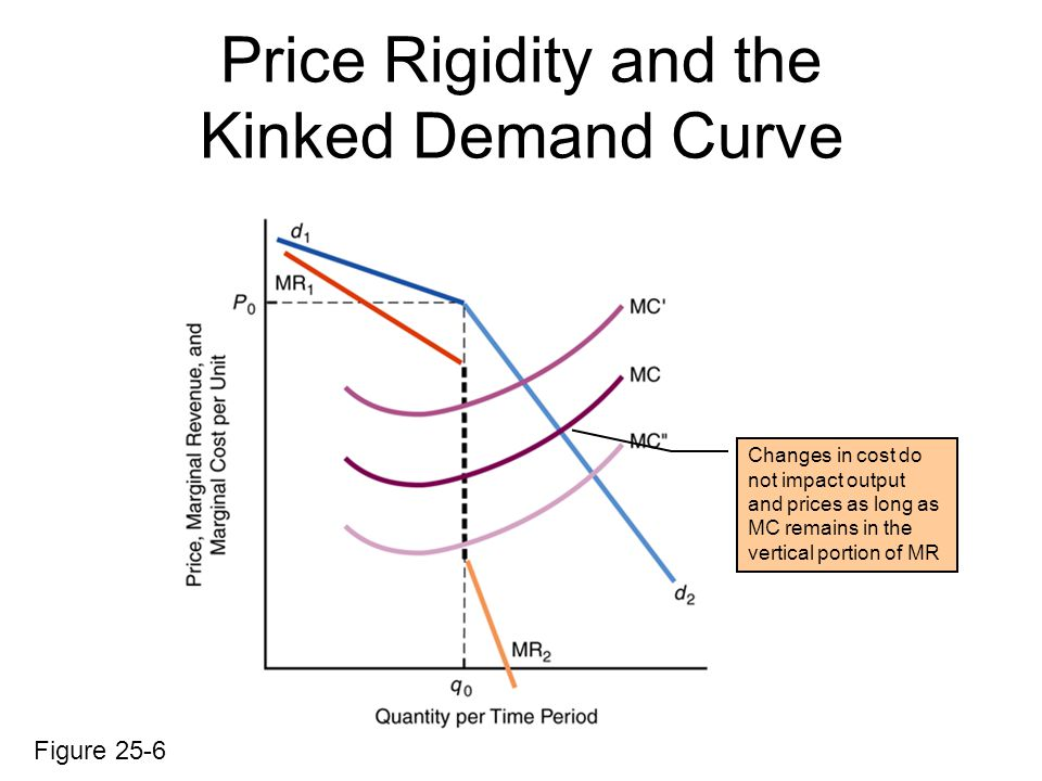 Price Rigidity and the Kinked Demand Curve Figure 25-6 Changes in cost do not impact output and prices as long as MC remains in the vertical portion of MR