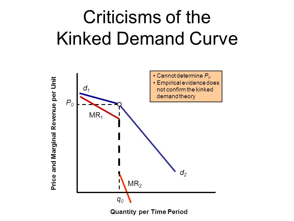 d1d1 d2d2 MR 2 P0P0 q0q0 Criticisms of the Kinked Demand Curve Quantity per Time Period Price and Marginal Revenue per Unit MR 1 Cannot determine P 0 Empirical evidence does not confirm the kinked demand theory