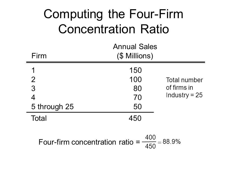 Computing the Four-Firm Concentration Ratio Annual Sales Firm($ Millions) through 2550 Total450 Total number of firms in Industry = 25 Four-firm concentration ratio = %