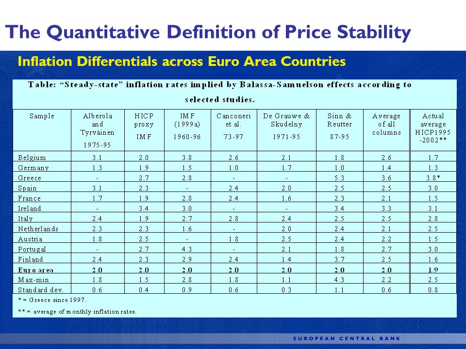 Inflation Differentials across Euro Area Countries The Quantitative Definition of Price Stability
