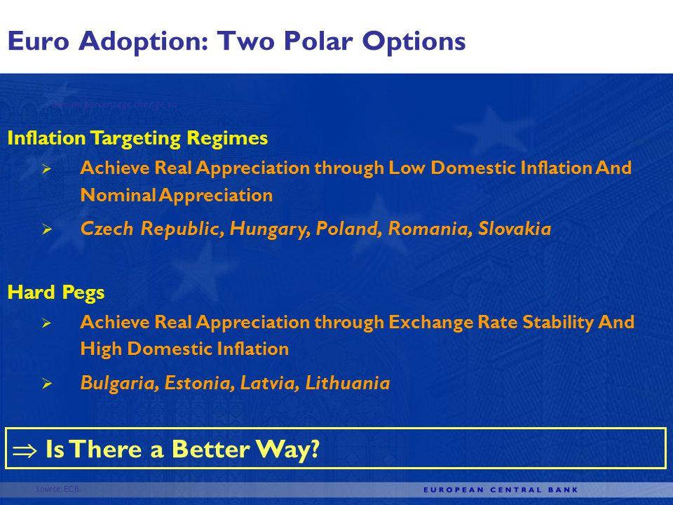 Euro Adoption: Two Polar Options Source: ECB.