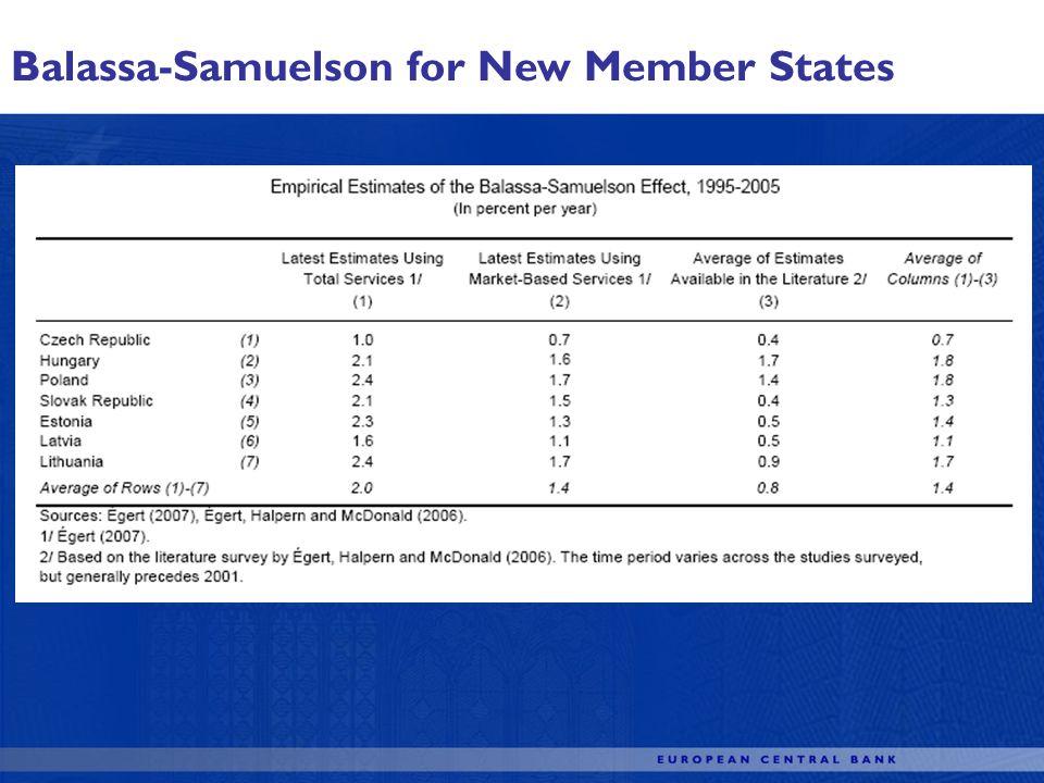 Balassa-Samuelson for New Member States