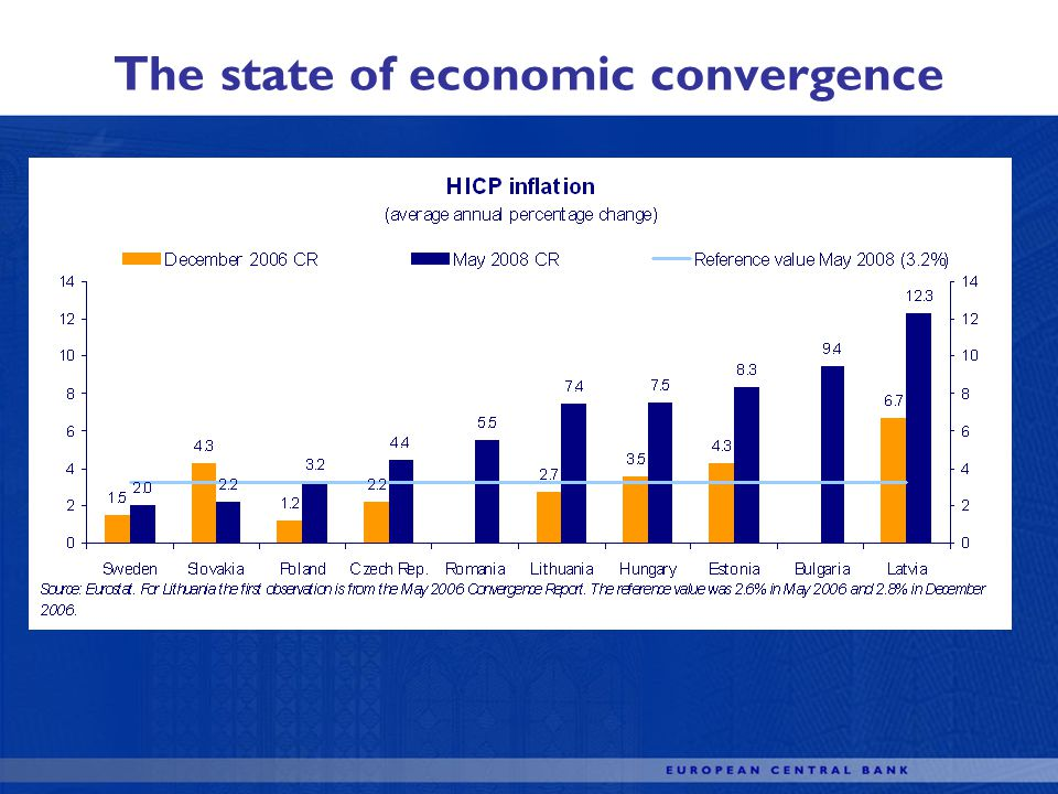 The state of economic convergence