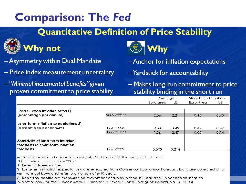 Quantitative Definition of Price Stability Why not – Asymmetry within Dual Mandate – Price index measurement uncertainty – Minimal incremental benefits given proven commitment to price stability Why – Anchor for inflation expectations – Yardstick for accountability – Makes long-run commitment to price stability binding in the short run Comparison: The Fed