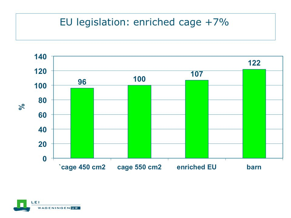 EU legislation: enriched cage +7% EU legislation....