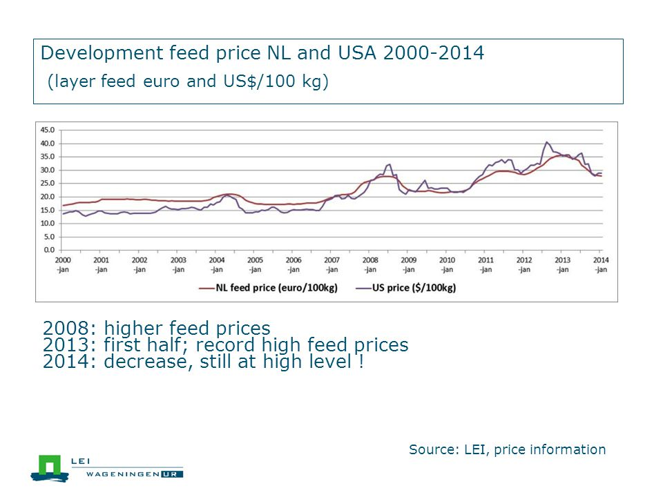 Development feed price NL and USA 2000-2014 (layer feed euro and US$/100 kg) Source: LEI, price information 2008: higher feed prices 2013: first half; record high feed prices 2014: decrease, still at high level !