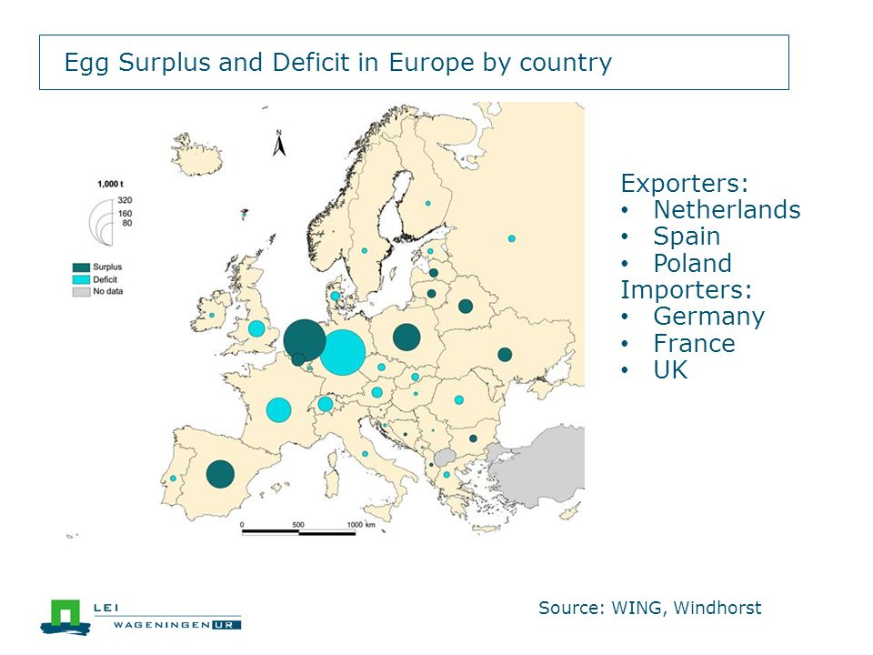Egg Surplus and Deficit in Europe by country Exporters: Netherlands Spain Poland Importers: Germany France UK Source: WING, Windhorst
