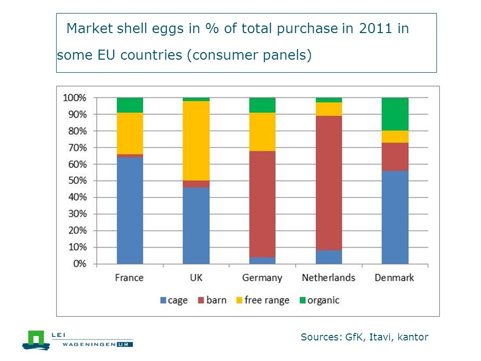 Offer price eggs in Germany 2012 (Euro/kg)