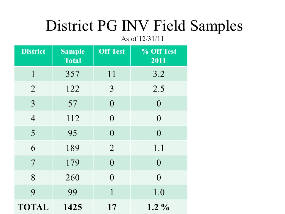 District PG INV Field Samples As of 12/31/11 DistrictSample Total Off Test% Off Test 2011 1357113.2 212232.5 35700 411200 59500 618921.1 717900 826000 99911.0 TOTAL1425171.2 %