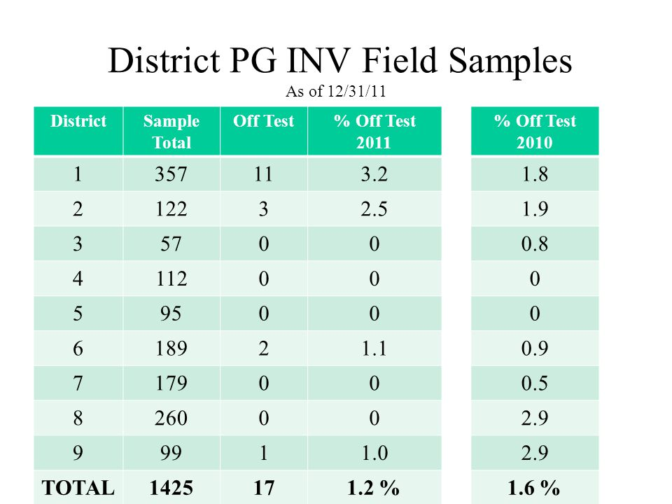 District PG INV Field Samples As of 12/31/11 DistrictSample Total Off Test% Off Test 2011 % Off Test 2010 1357113.21.8 212232.51.9 357000.8 4112000 595000 618921.10.9 7179000.5 8260002.9 99911.02.9 TOTAL1425171.2 %1.6 %