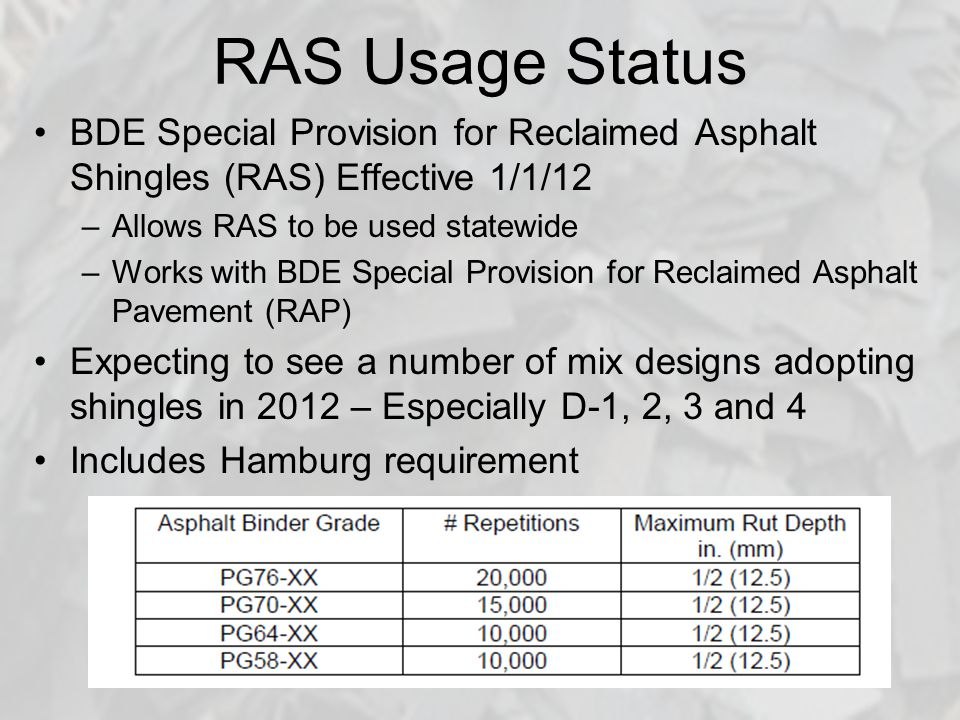 RAS Usage Status BDE Special Provision for Reclaimed Asphalt Shingles (RAS) Effective 1/1/12 –Allows RAS to be used statewide –Works with BDE Special Provision for Reclaimed Asphalt Pavement (RAP) Expecting to see a number of mix designs adopting shingles in 2012 – Especially D-1, 2, 3 and 4 Includes Hamburg requirement