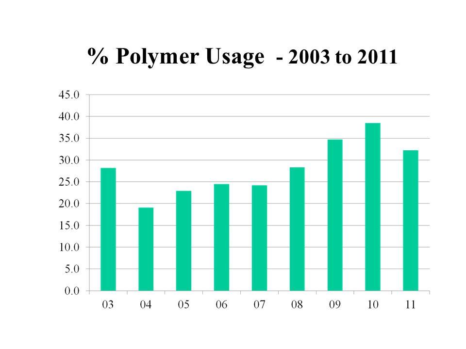 % Polymer Usage - 2003 to 2011