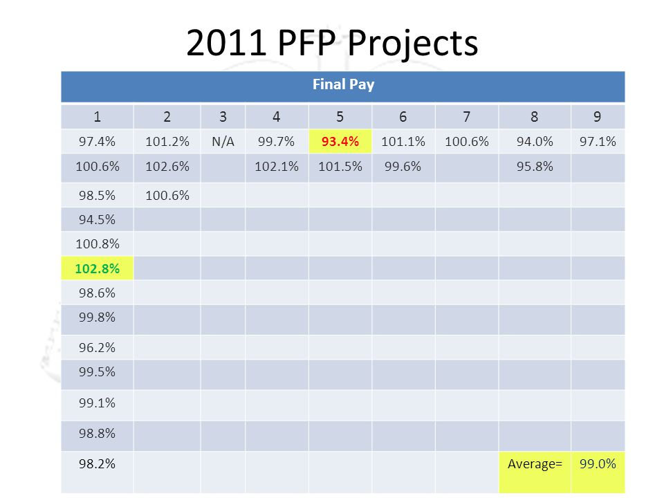 2011 PFP Projects Final Pay 123456789 97.4%101.2%N/A99.7%93.4%101.1%100.6%94.0%97.1% 100.6%102.6%102.1%101.5%99.6%95.8% 98.5%100.6% 94.5% 100.8% 102.8% 98.6% 99.8% 96.2% 99.5% 99.1% 98.8% 98.2%Average=99.0%