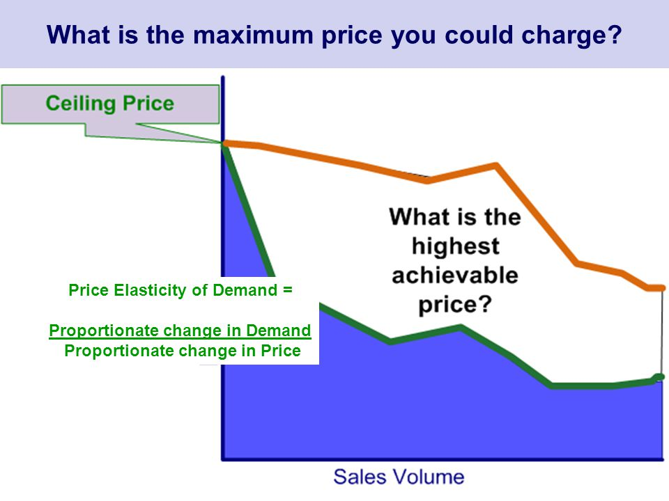 What is the maximum price you could charge? Price Elasticity of Demand = Proportionate change in Demand Proportionate change in Price