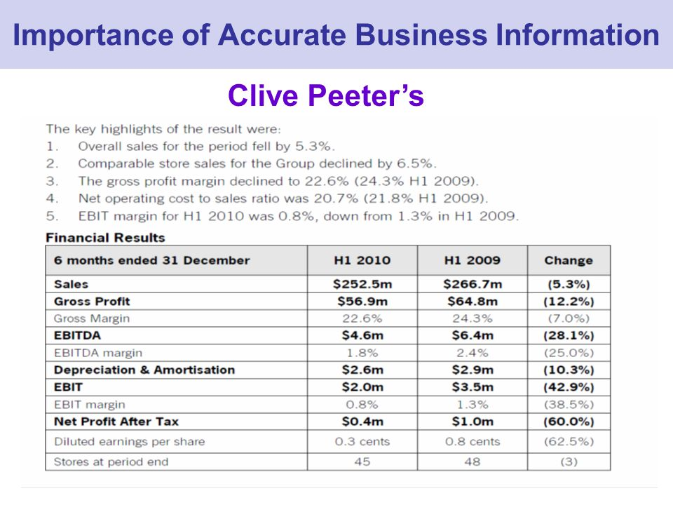 Importance of Accurate Business Information Clive Peeters