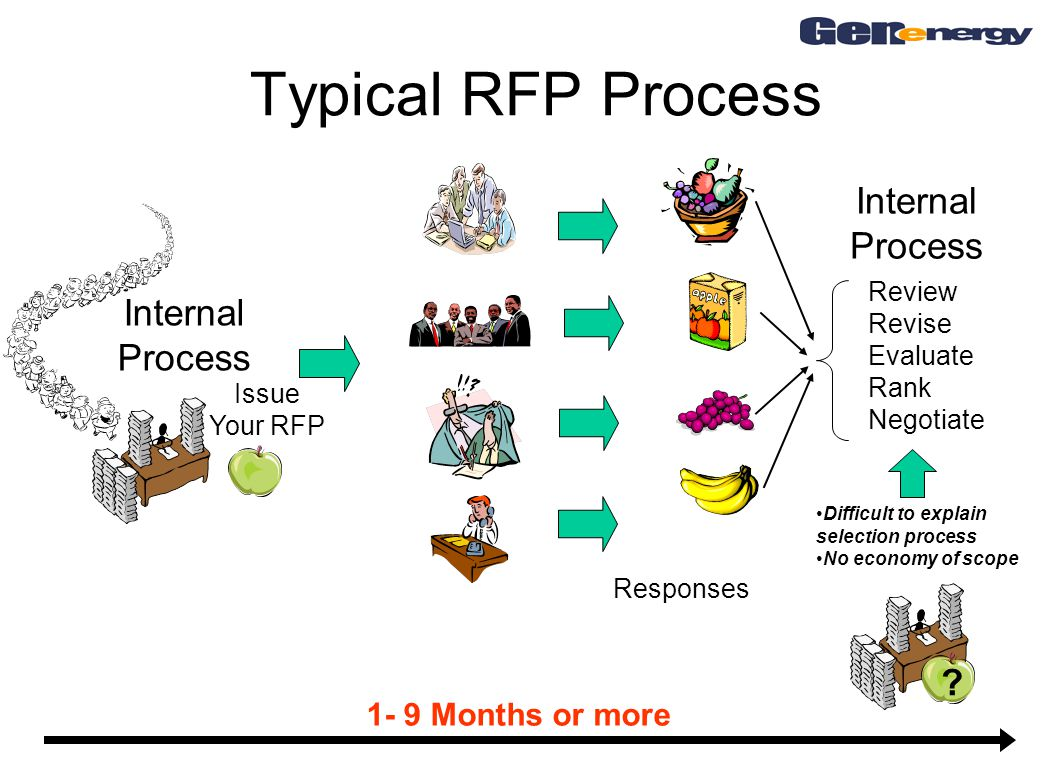 Typical RFP Process 1- 9 Months or more Issue Your RFP Internal Process Responses Review Revise Evaluate Rank Negotiate Internal Process Difficult to explain selection process No economy of scope ?