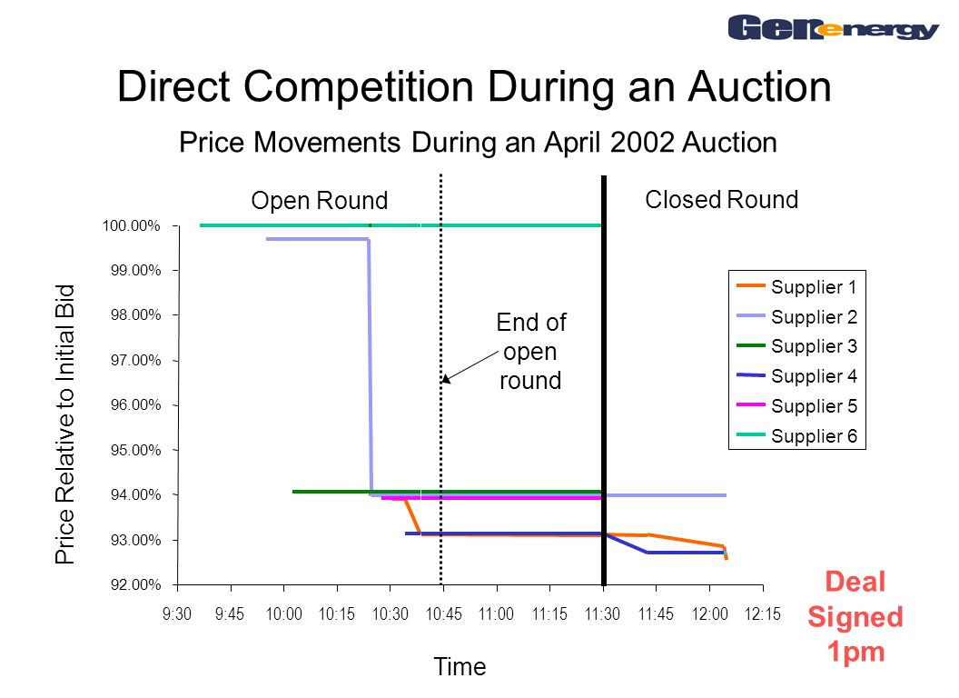 Direct Competition During an Auction Price Movements During an April 2002 Auction