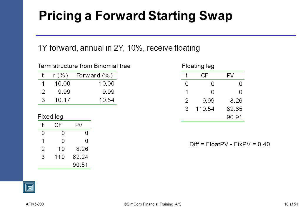 AFIX5-900©SimCorp Financial Training A/S10 af 54 Pricing a Forward Starting Swap 1Y forward, annual in 2Y, 10%, receive floating Term structure from Binomial tree Fixed leg Floating leg Diff = FloatPV - FixPV = 0.40