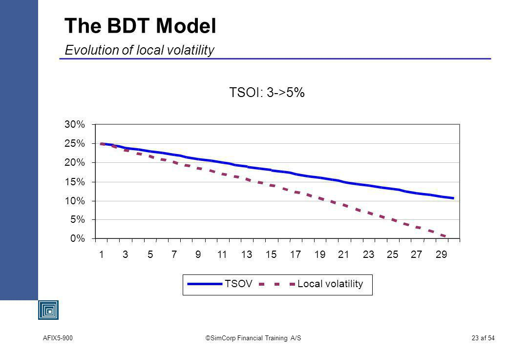 AFIX5-900©SimCorp Financial Training A/S23 af 54 The BDT Model Evolution of local volatility