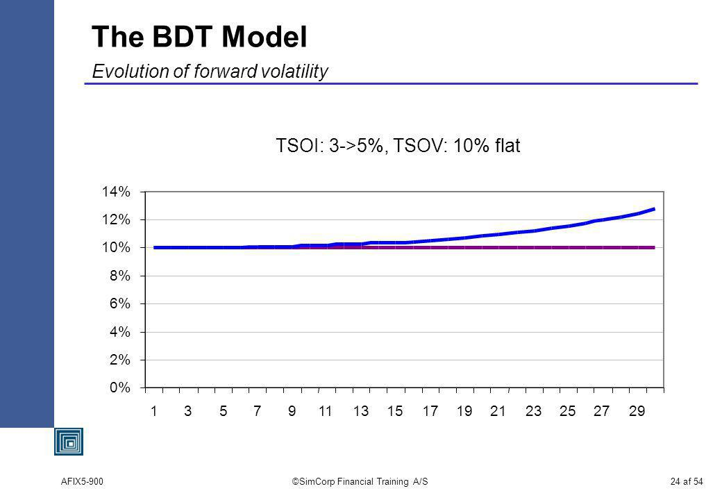 AFIX5-900©SimCorp Financial Training A/S24 af 54 The BDT Model Evolution of forward volatility