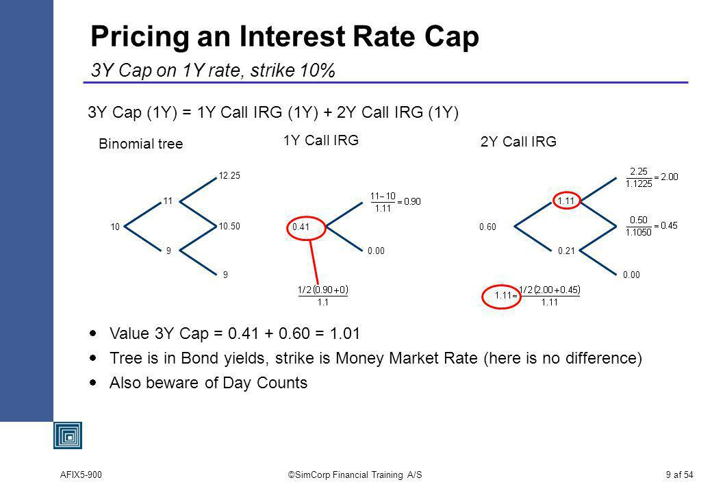 AFIX5-900©SimCorp Financial Training A/S9 af 54 Pricing an Interest Rate Cap 3Y Cap on 1Y rate, strike 10% 3Y Cap (1Y) = 1Y Call IRG (1Y) + 2Y Call IRG (1Y) 10 11 9 12.25 10.50 9 Binomial tree 1Y Call IRG 2Y Call IRG 0.41 0.00 0.60 1.11 0.21 0.00 Value 3Y Cap = 0.41 + 0.60 = 1.01 Tree is in Bond yields, strike is Money Market Rate (here is no difference) Also beware of Day Counts