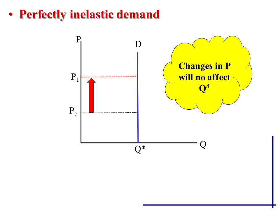 Perfectly inelastic demandPerfectly inelastic demand P Q Q* P 1 P o D