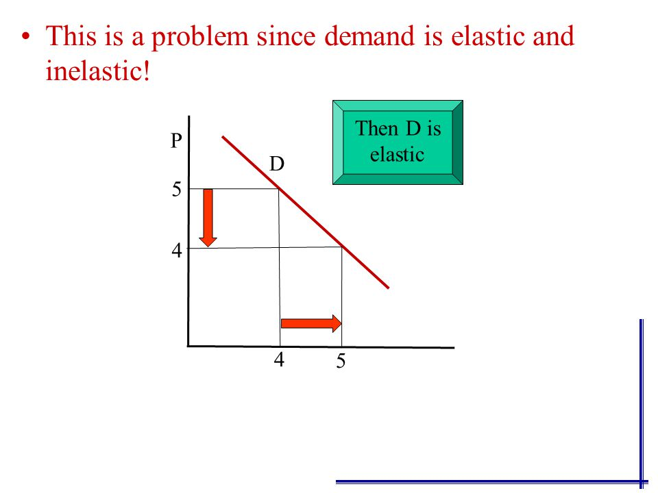 This is a problem since demand is elastic and inelastic! P D 5 4 5 4 If P 1 is 5: