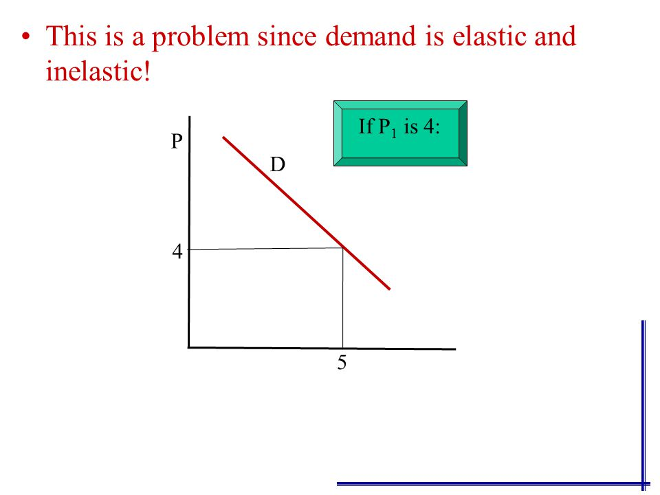 This is a problem since demand is elastic and inelastic! P D 5 4 5 4 Then D is elastic
